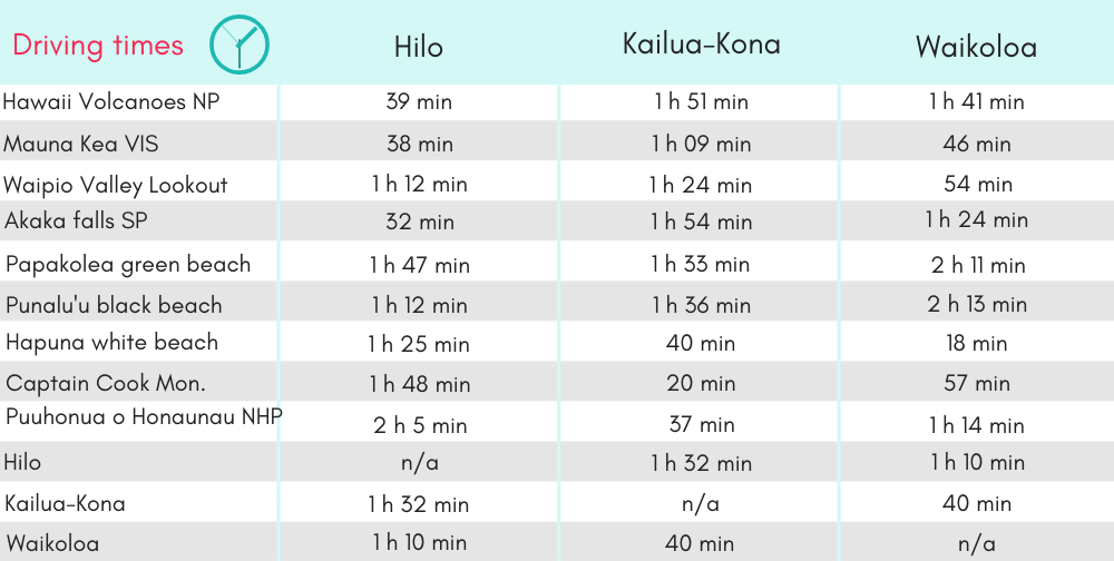Driving times to all popular attractions from the main tourist resorts as an indicator on where to stay on Big Island