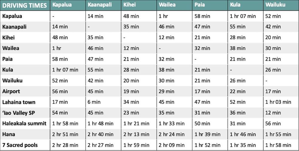 Driving times from the best areas to stay in Maui to the island's main tourist attractions